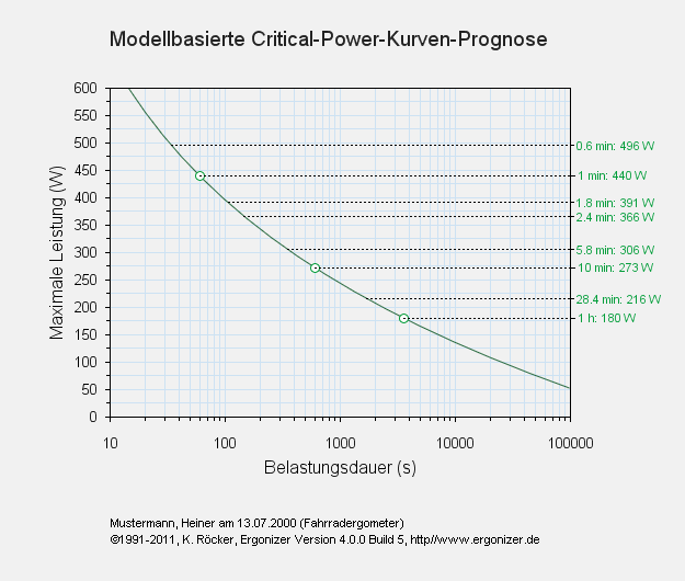 Implementierte Critical-Power-Analysen