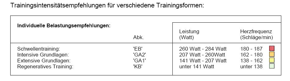 Trainingsempfehlungen (Beispiel)